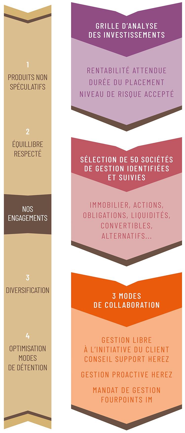 HEREZ-le-conseil-infographie